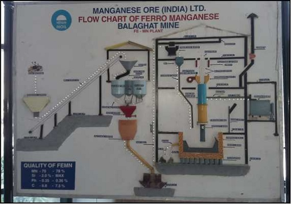 The electronic board explaining the process flow of Ferro manganese Balaghat Mine.